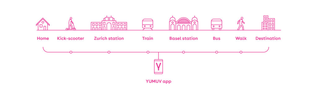 Yumuv – world's first regional Mobility as a Service with subscriptions
